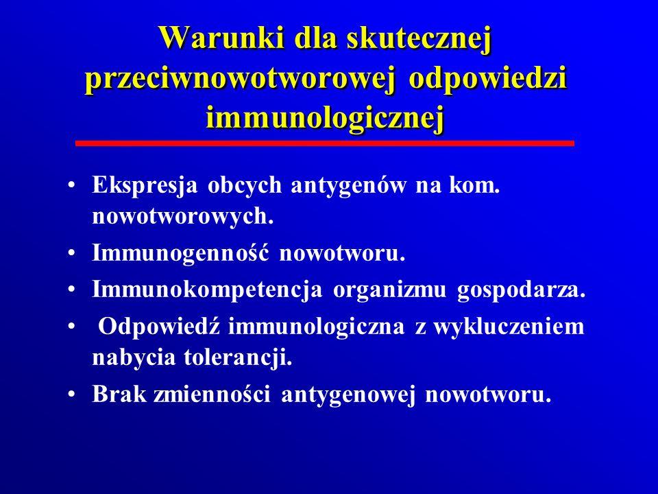 Warunki dla skutecznej przeciwnowotworowej odpowiedzi immunologicznej