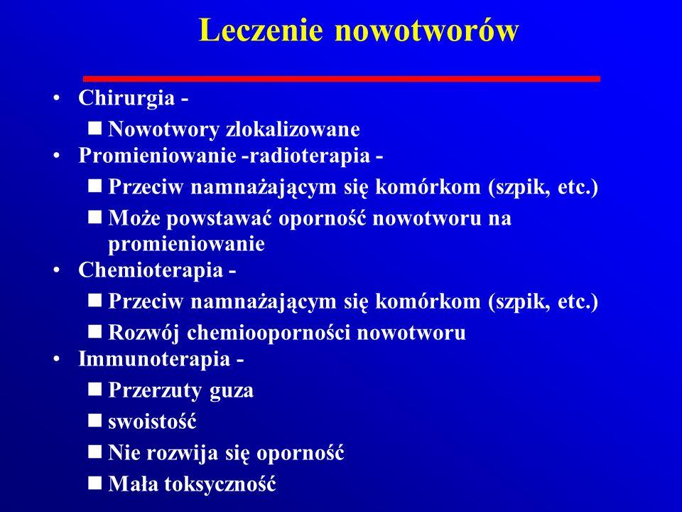 Leczenie nowotworów Chirurgia - Nowotwory zlokalizowane