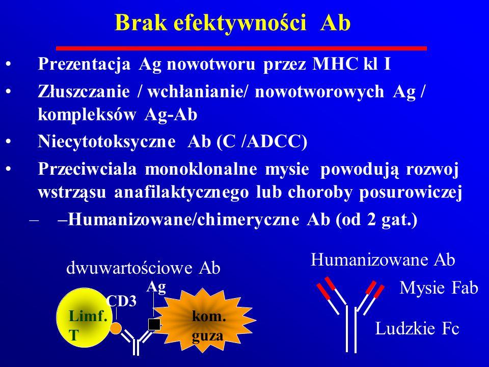 Brak efektywności Ab Prezentacja Ag nowotworu przez MHC kl I