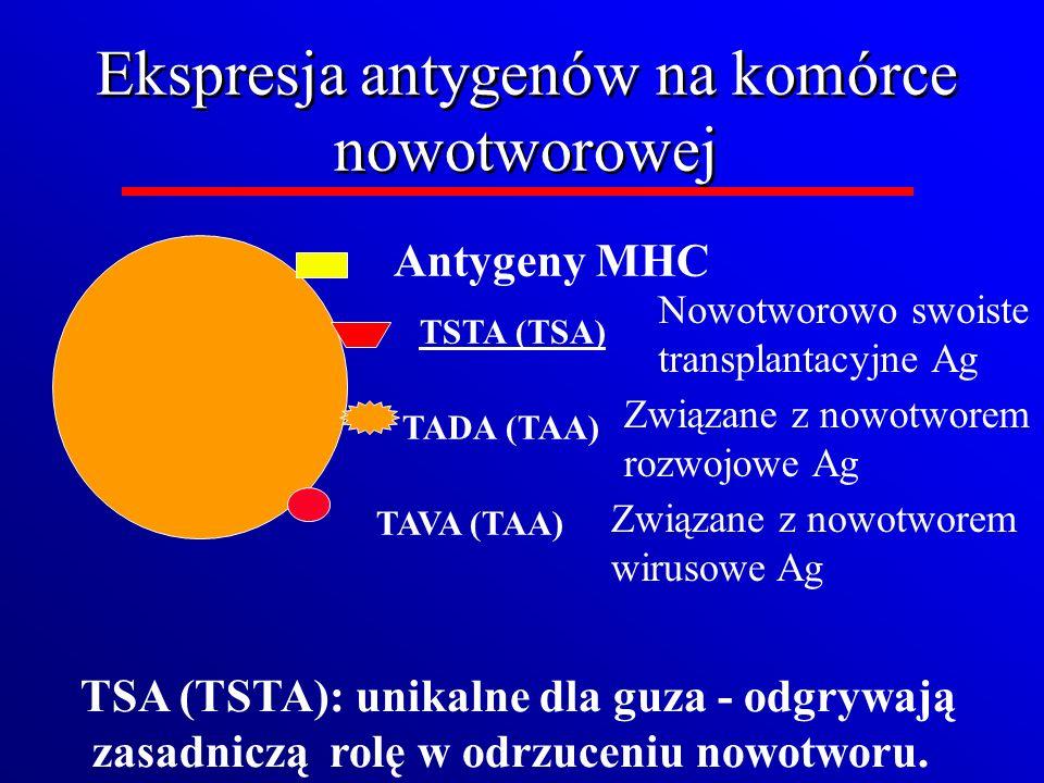 Ekspresja antygenów na komórce nowotworowej