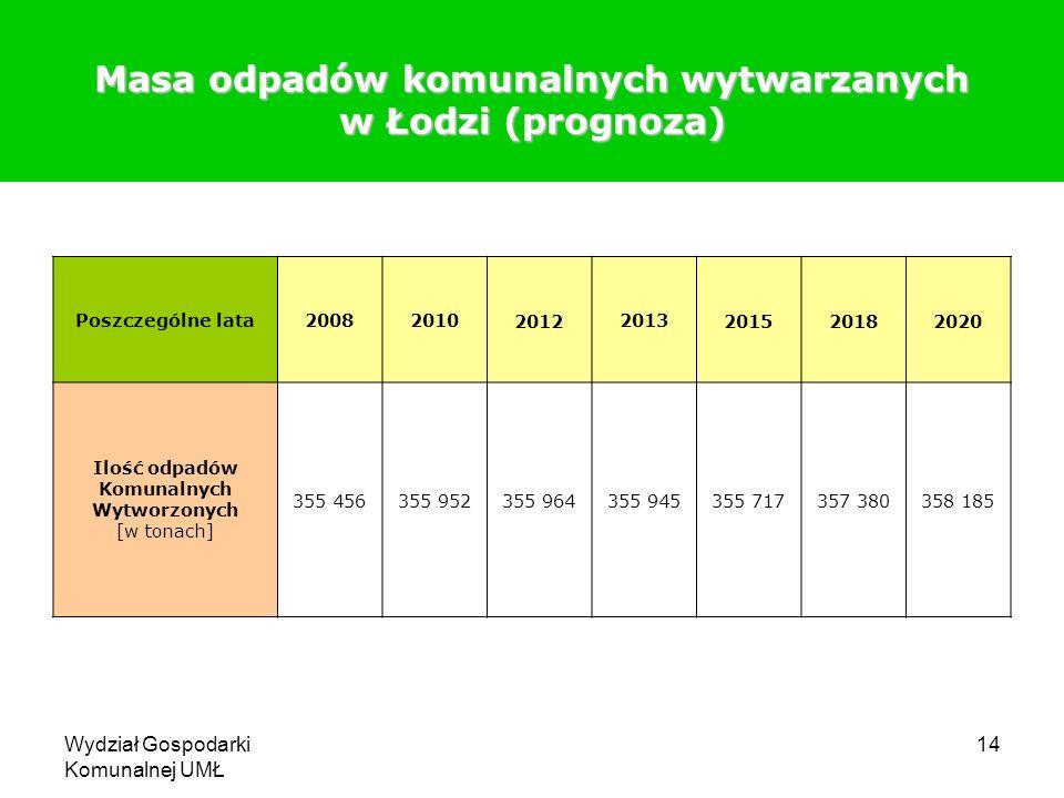 Masa odpadów komunalnych wytwarzanych w Łodzi (prognoza)