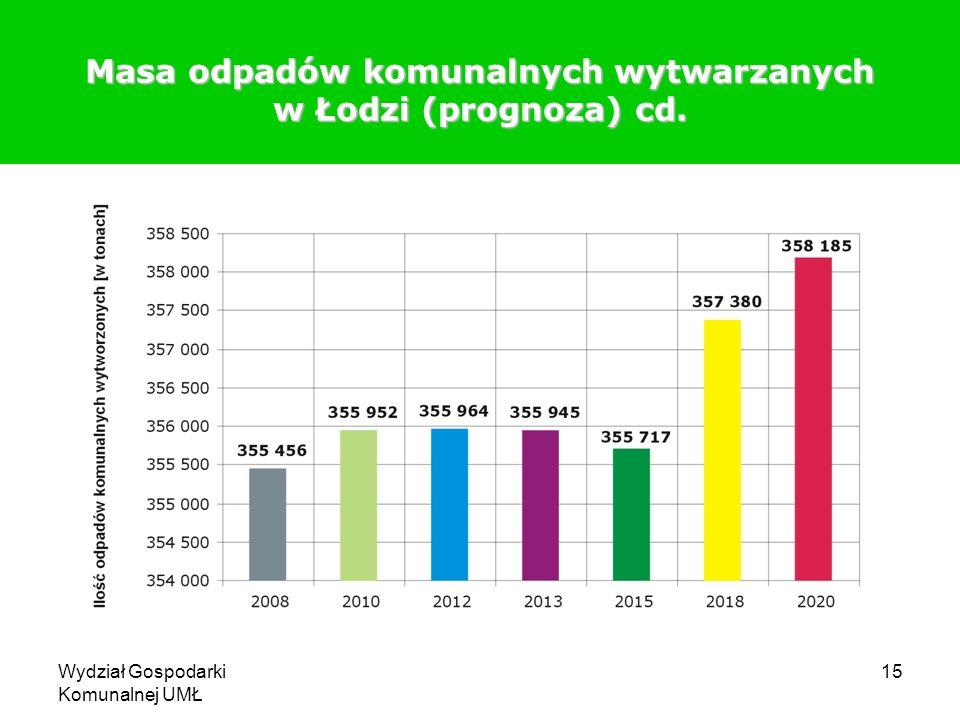 Masa odpadów komunalnych wytwarzanych w Łodzi (prognoza) cd.