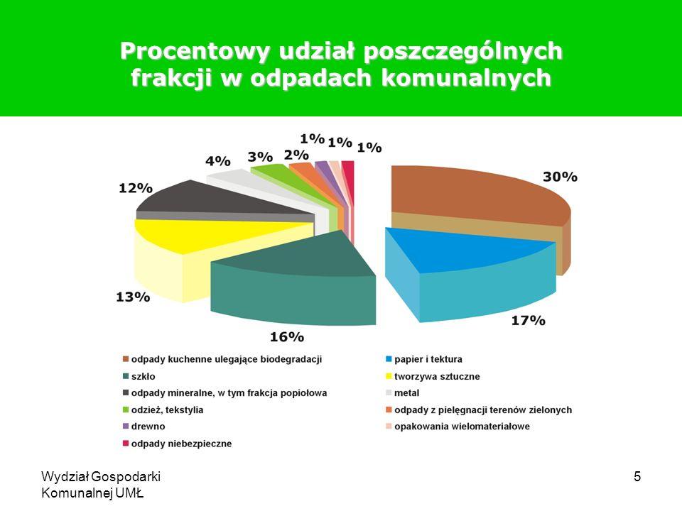 Procentowy udział poszczególnych frakcji w odpadach komunalnych