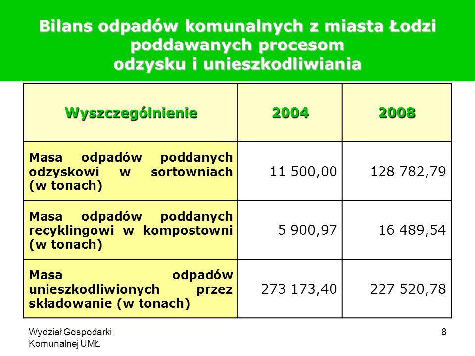 Bilans odpadów komunalnych z miasta Łodzi poddawanych procesom odzysku i unieszkodliwiania