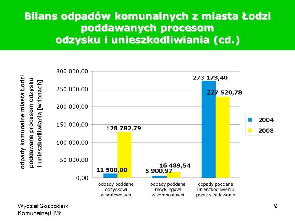 Bilans odpadów komunalnych z miasta Łodzi poddawanych procesom odzysku i unieszkodliwiania (cd.)