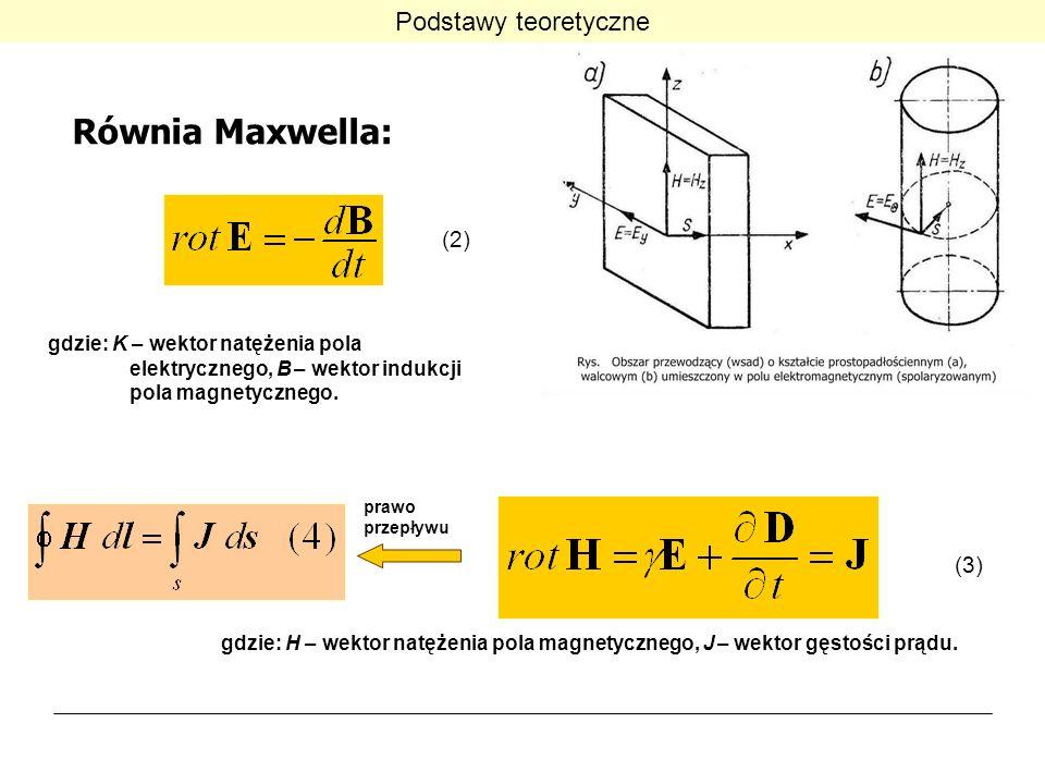 Równia Maxwella: Podstawy teoretyczne (2) (3)