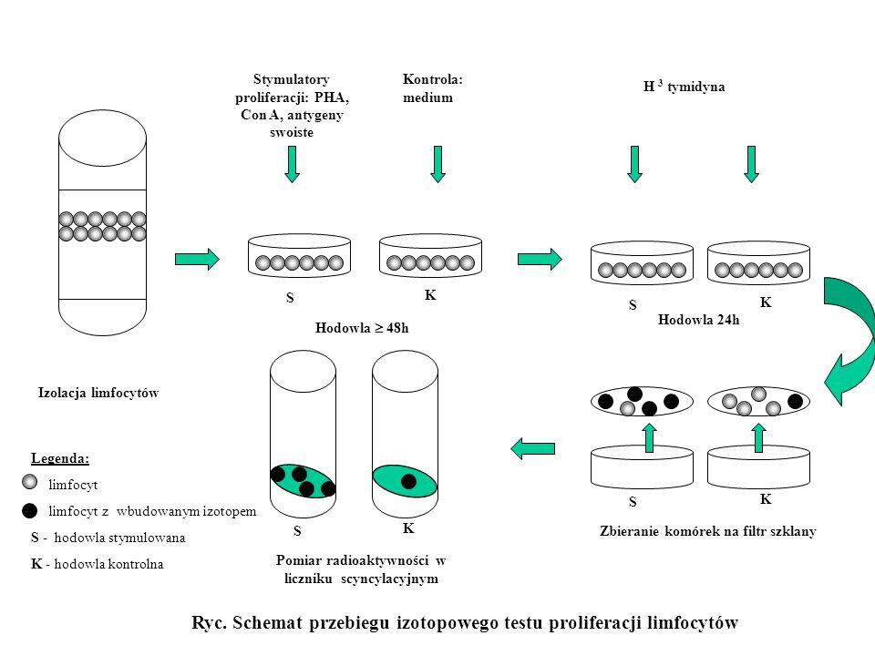 Stymulatory proliferacji: PHA, Con A, antygeny swoiste