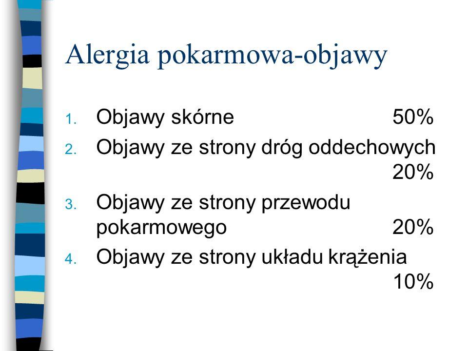 Alergia pokarmowa-objawy