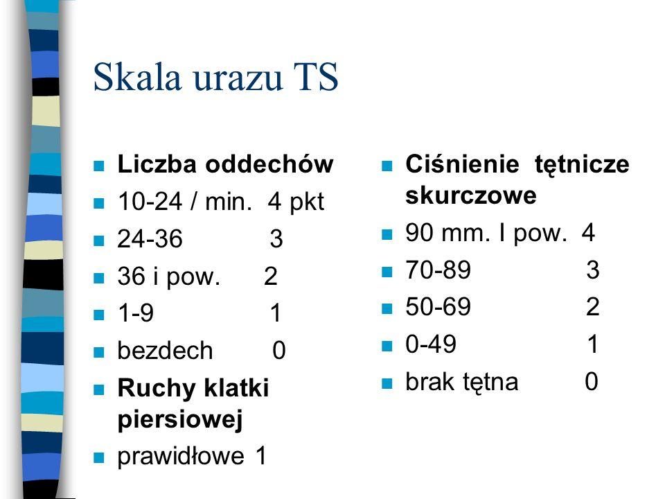 Skala urazu TS Liczba oddechów 10-24 / min. 4 pkt 24-36 3 36 i pow. 2