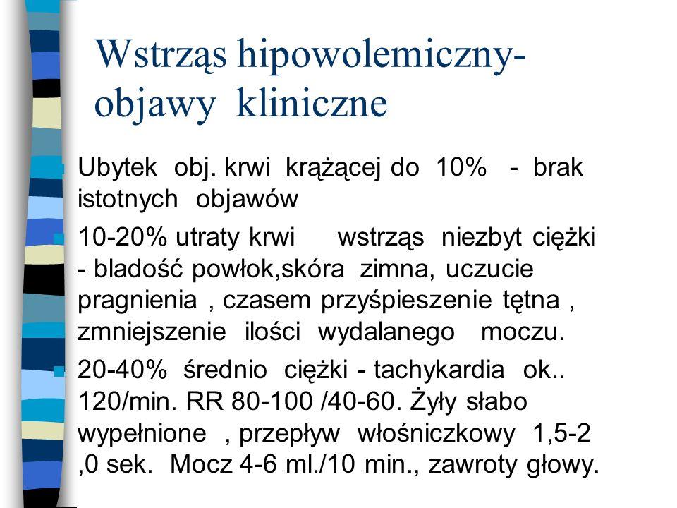 Wstrząs hipowolemiczny- objawy kliniczne