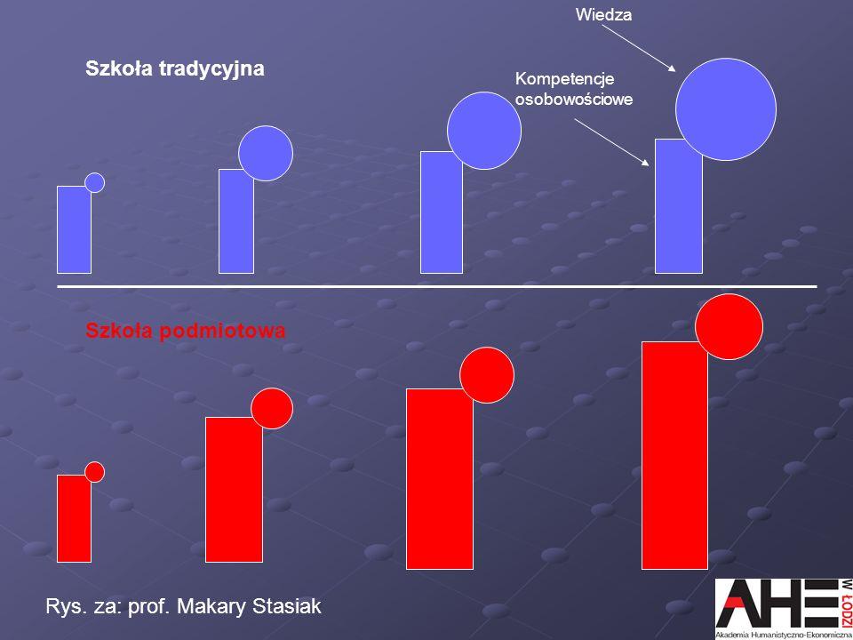 Rys. za: prof. Makary Stasiak