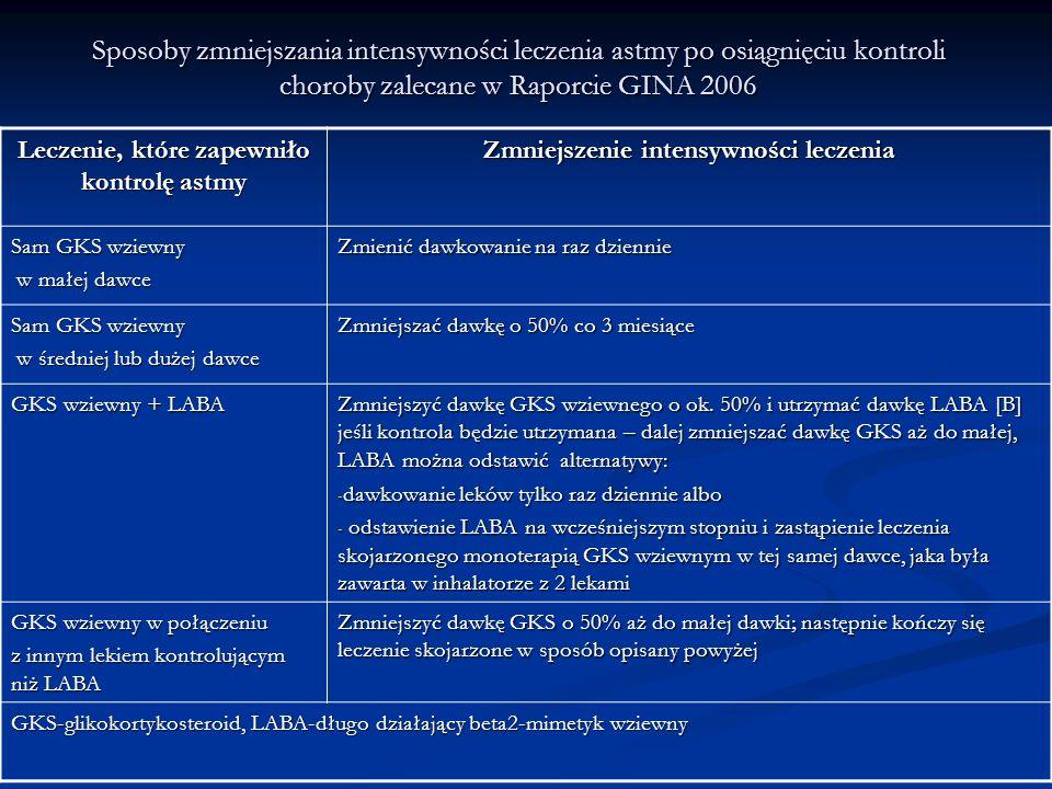 Sposoby zmniejszania intensywności leczenia astmy po osiągnięciu kontroli choroby zalecane w Raporcie GINA 2006