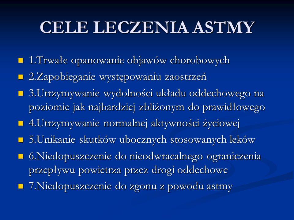 CELE LECZENIA ASTMY 1.Trwałe opanowanie objawów chorobowych
