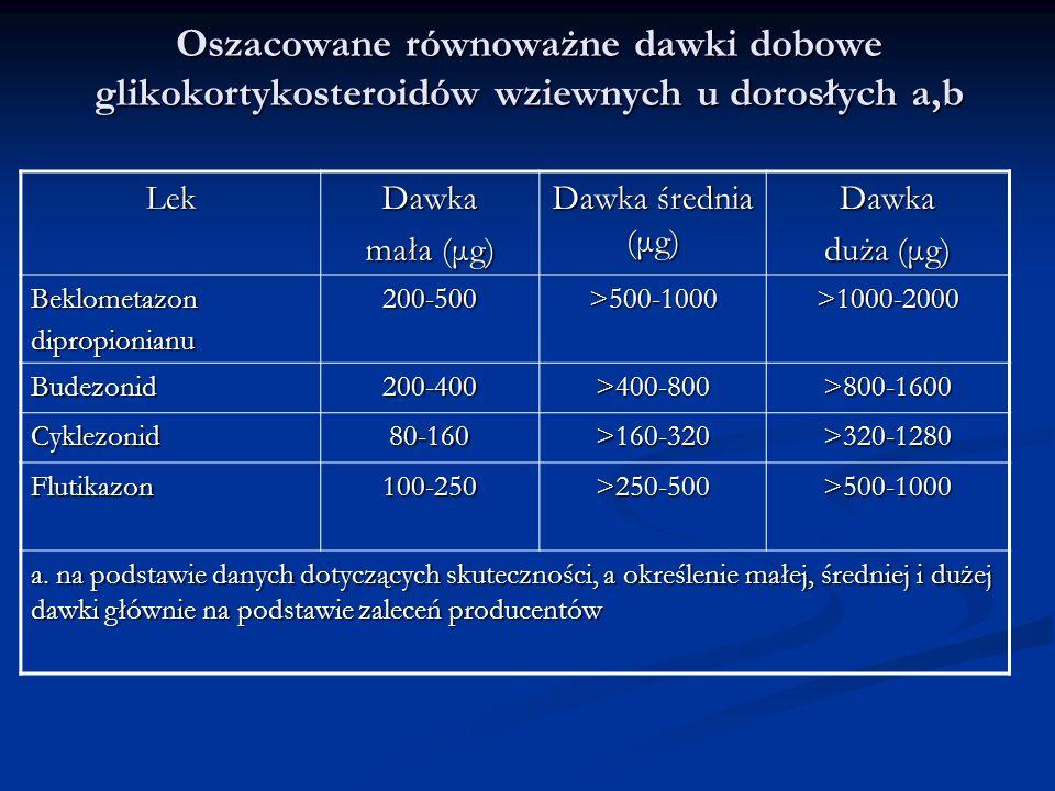 Oszacowane równoważne dawki dobowe glikokortykosteroidów wziewnych u dorosłych a,b