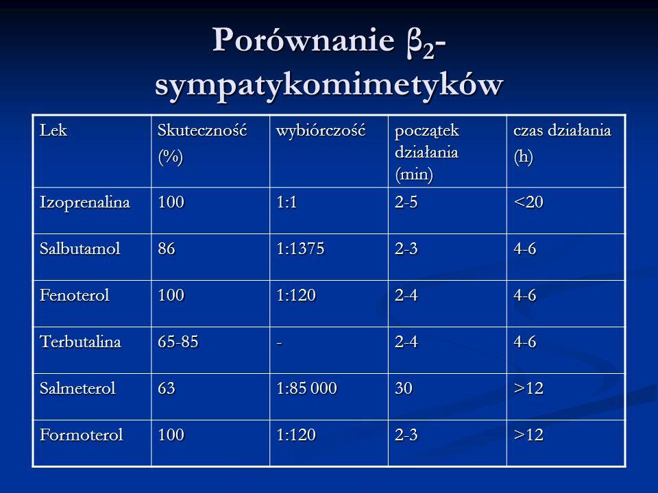 Porównanie β2-sympatykomimetyków