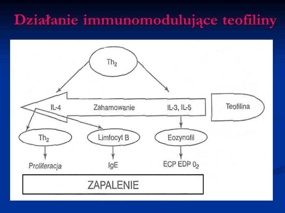 Działanie immunomodulujące teofiliny