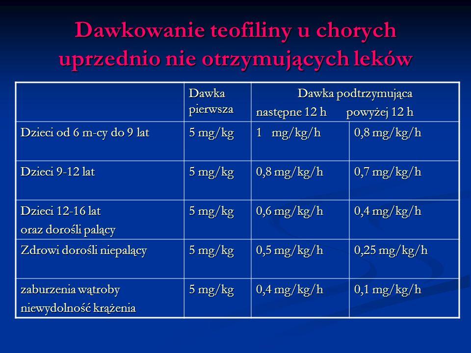 Dawkowanie teofiliny u chorych uprzednio nie otrzymujących leków
