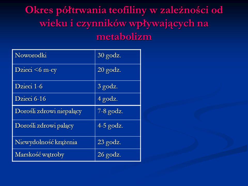 Okres półtrwania teofiliny w zależności od wieku i czynników wpływających na metabolizm
