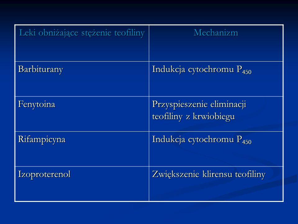 Leki obniżające stężenie teofiliny