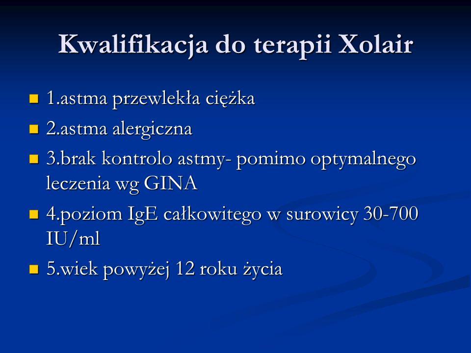 Kwalifikacja do terapii Xolair