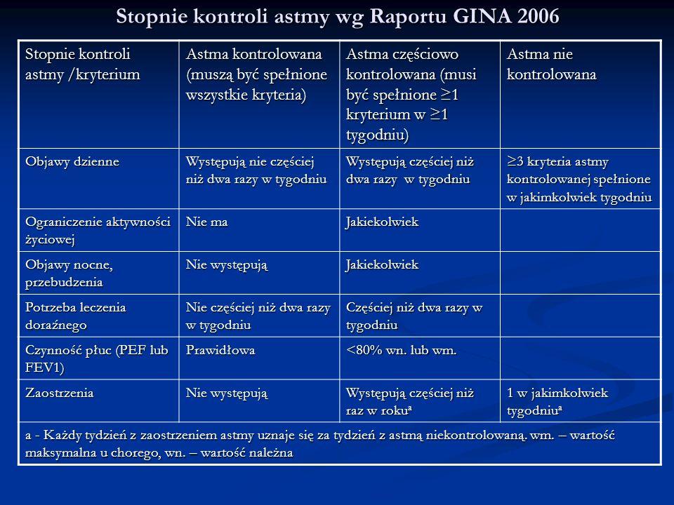Stopnie kontroli astmy wg Raportu GINA 2006