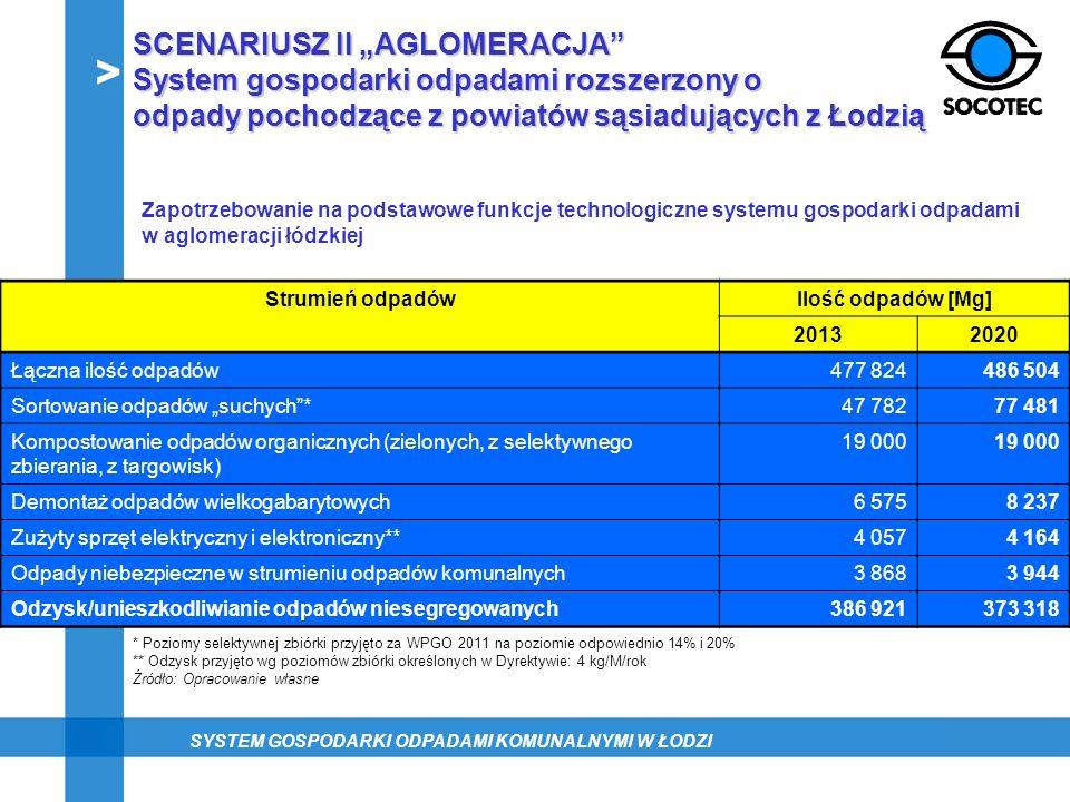 """SCENARIUSZ II """"AGLOMERACJA System gospodarki odpadami rozszerzony o"""
