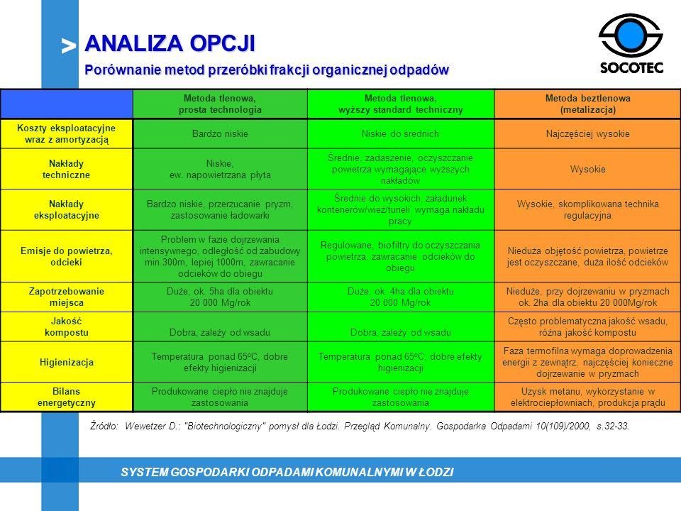 ANALIZA OPCJI Porównanie metod przeróbki frakcji organicznej odpadów