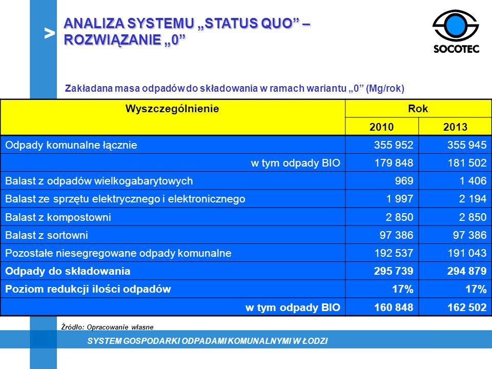 """ANALIZA SYSTEMU """"STATUS QUO – ROZWIĄZANIE """"0"""