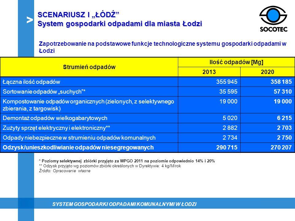 System gospodarki odpadami dla miasta Łodzi