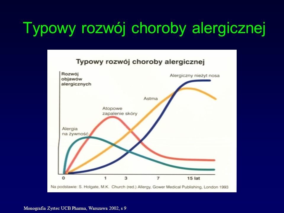 Typowy rozwój choroby alergicznej