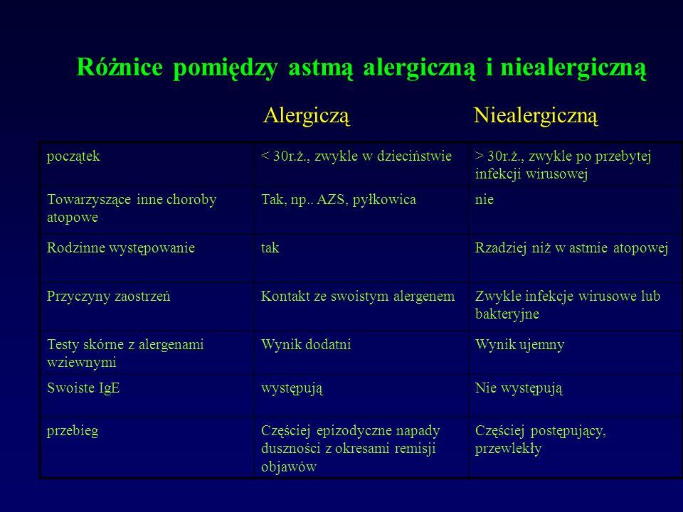 Różnice pomiędzy astmą alergiczną i niealergiczną