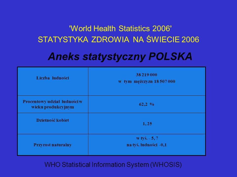 World Health Statistics 2006 STATYSTYKA ZDROWIA NA ŚWIECIE 2006