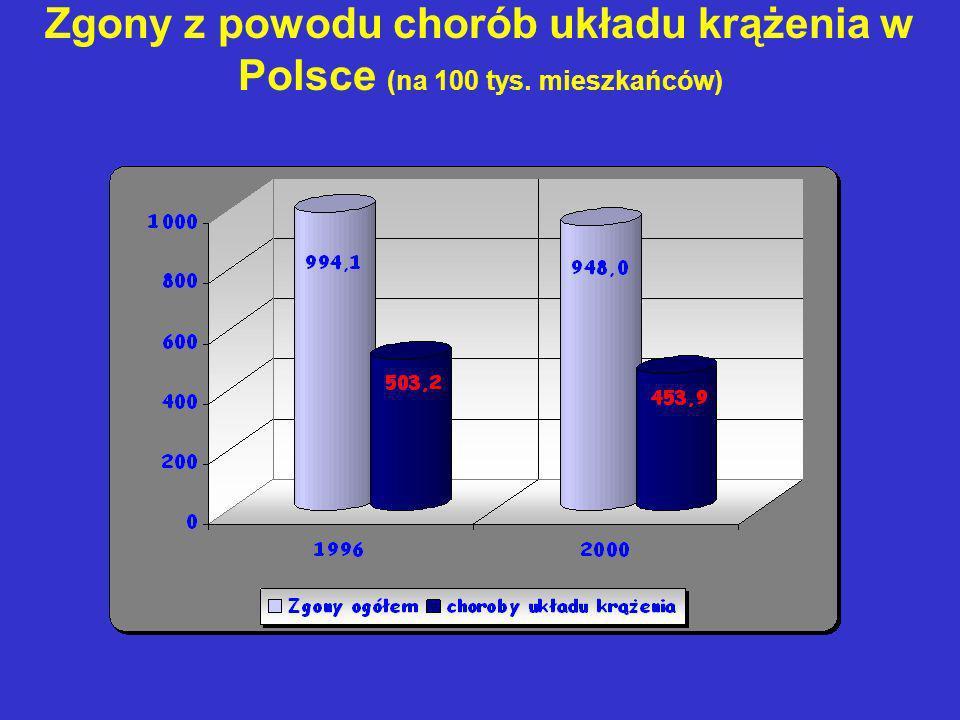 Zgony z powodu chorób układu krążenia w Polsce (na 100 tys