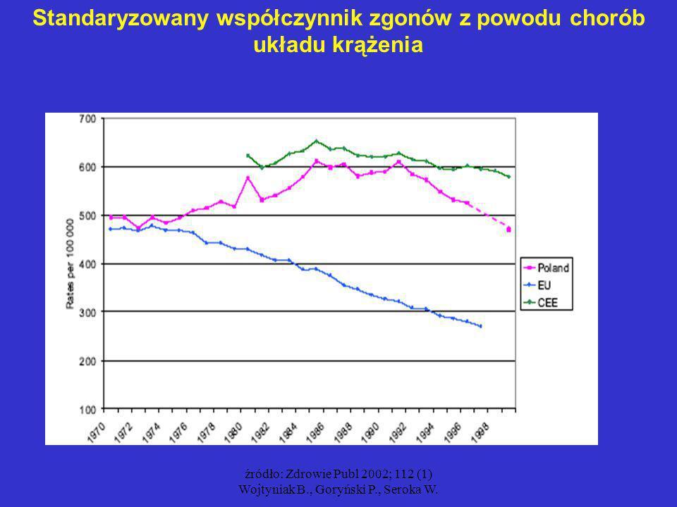 Standaryzowany współczynnik zgonów z powodu chorób układu krążenia