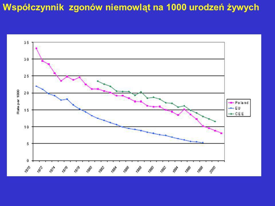 Współczynnik zgonów niemowląt na 1000 urodzeń żywych
