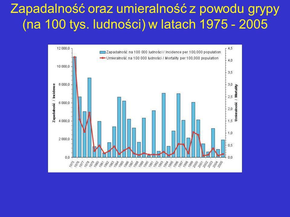 Zapadalność oraz umieralność z powodu grypy (na 100 tys
