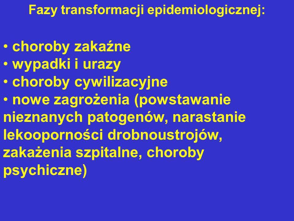 Fazy transformacji epidemiologicznej:
