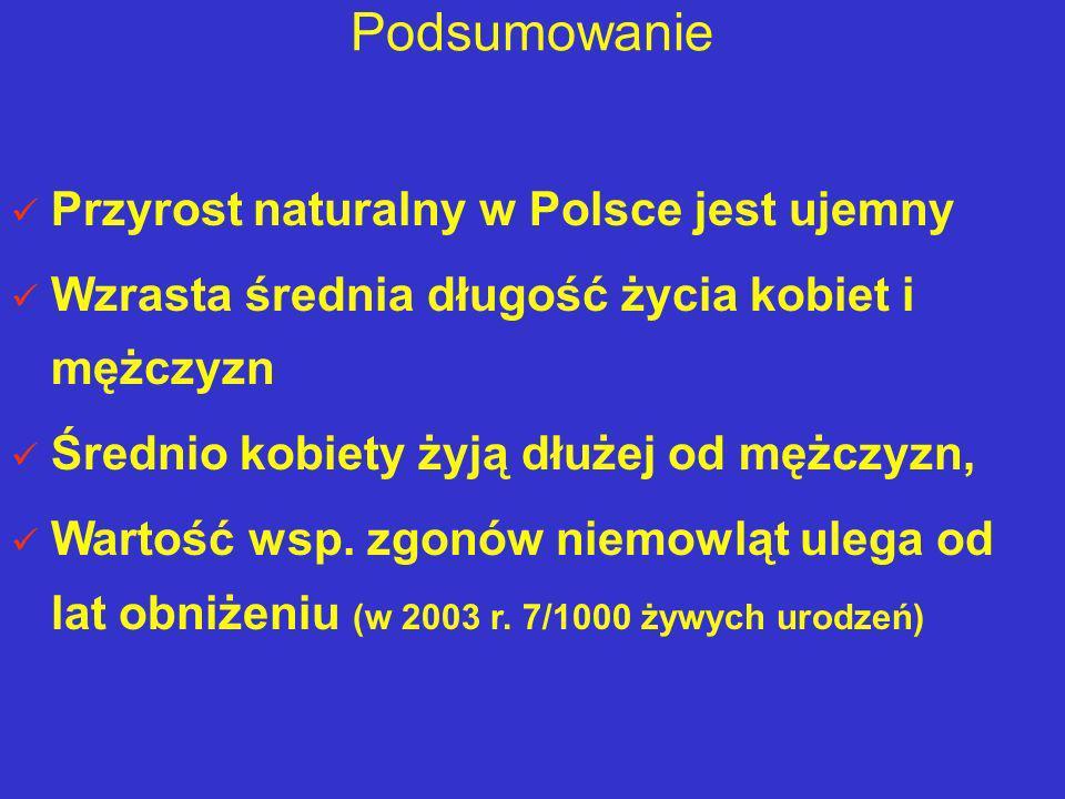 Podsumowanie Przyrost naturalny w Polsce jest ujemny