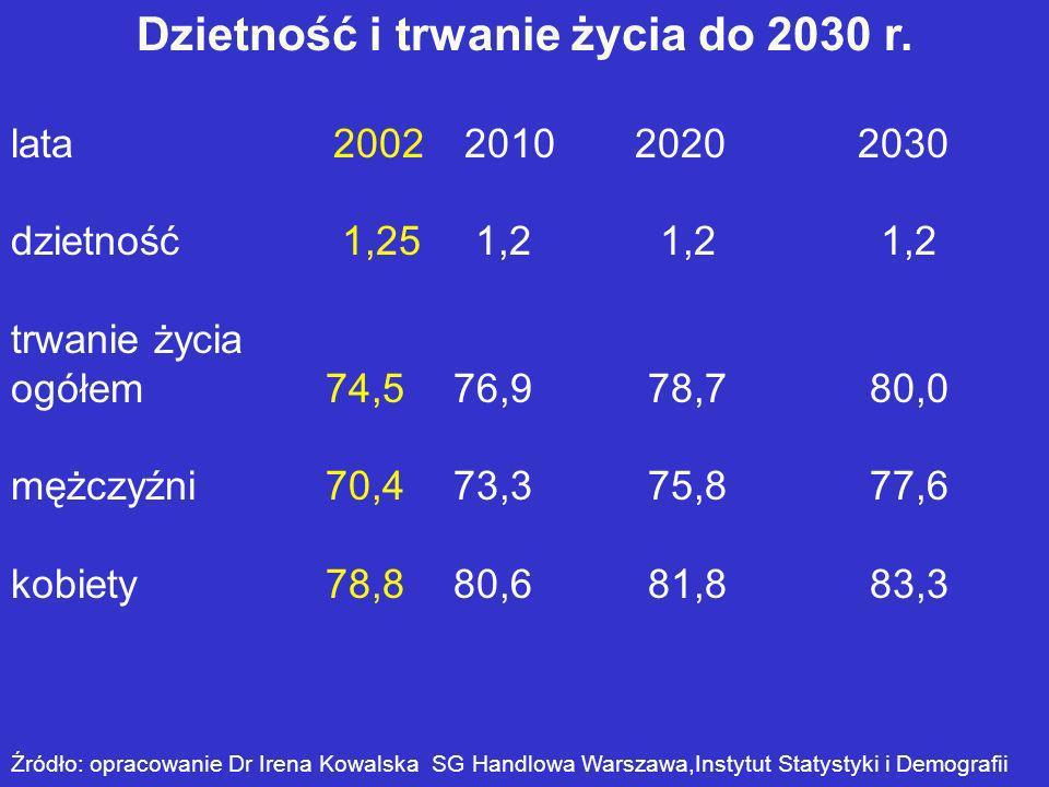 Dzietność i trwanie życia do 2030 r.