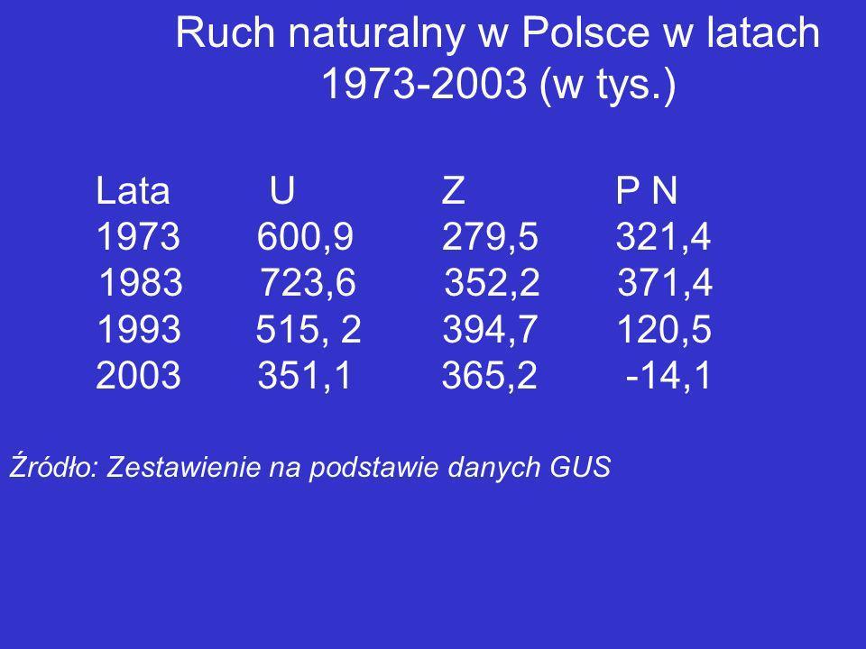 Ruch naturalny w Polsce w latach 1973-2003 (w tys.)