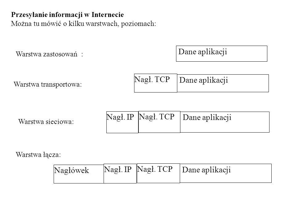 Dane aplikacji Dane aplikacji Nagł. TCP Dane aplikacji Nagł. TCP