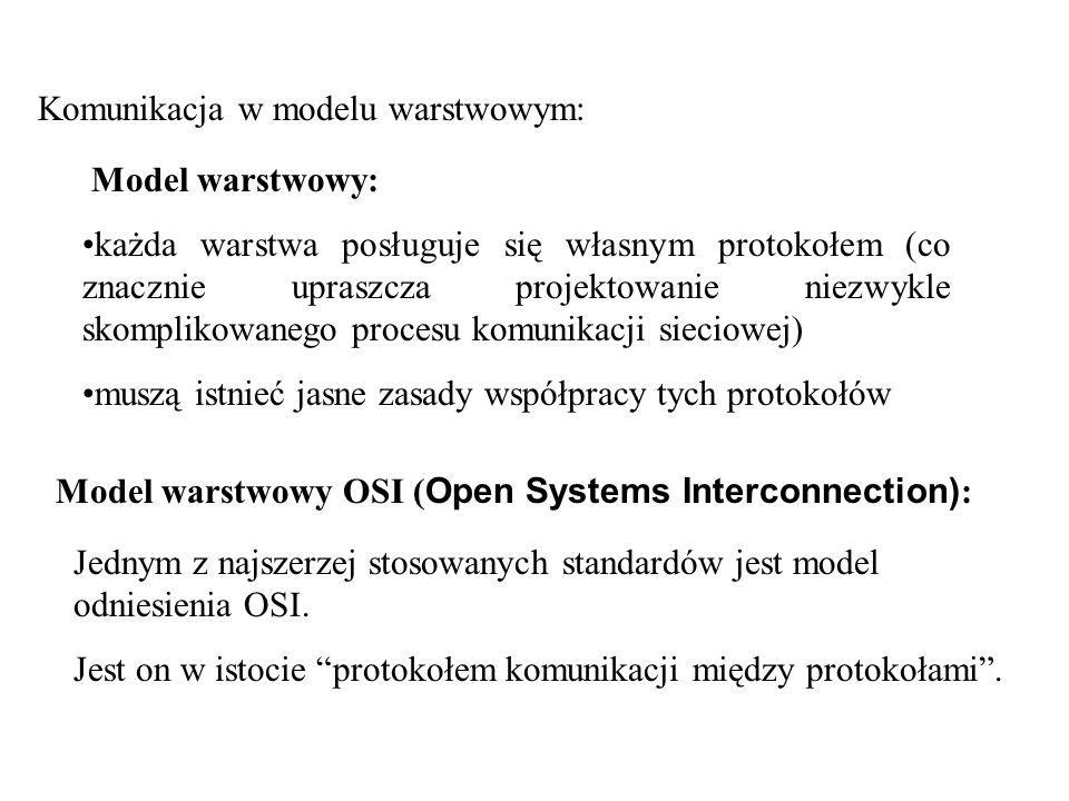 Komunikacja w modelu warstwowym: