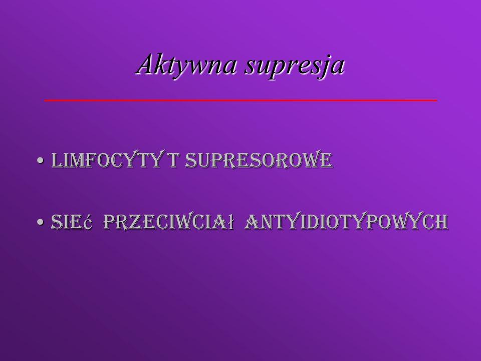 Aktywna supresja Limfocyty T supresorowe