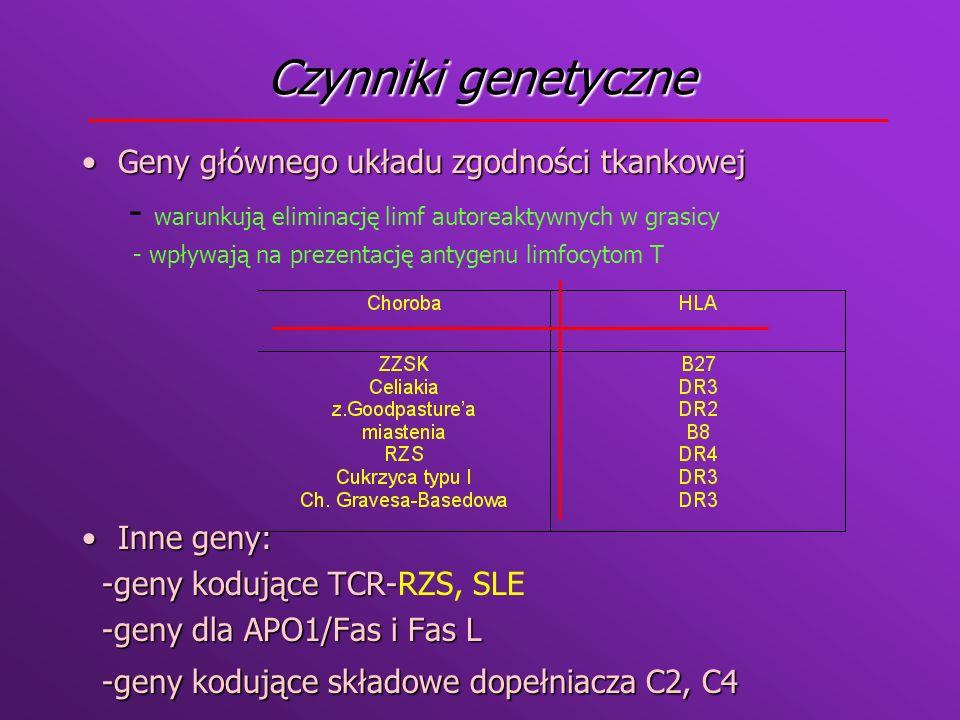Czynniki genetyczne Geny głównego układu zgodności tkankowej. - warunkują eliminację limf autoreaktywnych w grasicy.