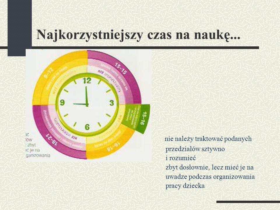 Najkorzystniejszy czas na naukę...