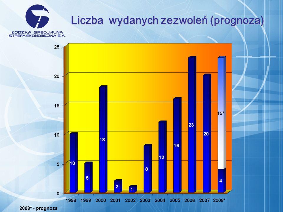 Liczba wydanych zezwoleń (prognoza)