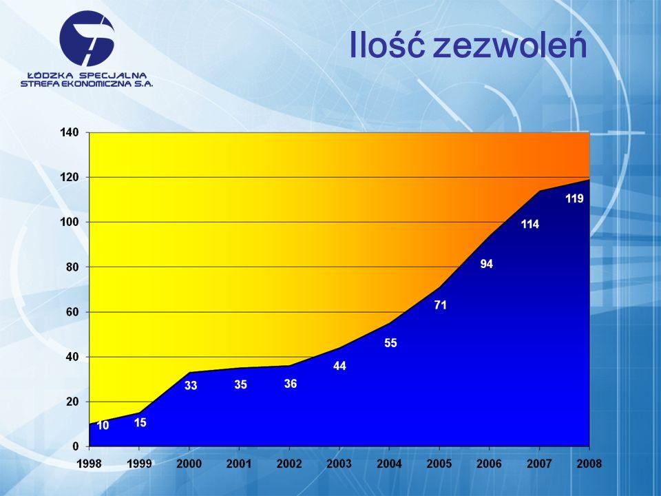 Ilość zezwoleń Nakłady inwestycyjne w ŁSSE – w ujęciu rocznym