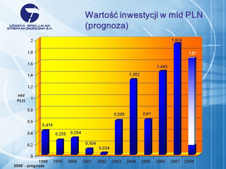 Wartość inwestycji w mld PLN (prognoza)