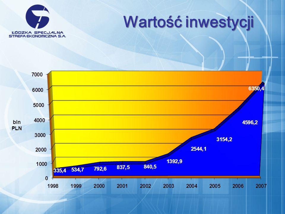 Wartość inwestycji Nakłady inwestycyjne w ŁSSE – w ujęciu rocznym