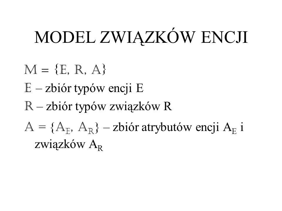 MODEL ZWIĄZKÓW ENCJI M = {E, R, A} E – zbiór typów encji E
